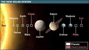 planets and dwarf planets in our solar system