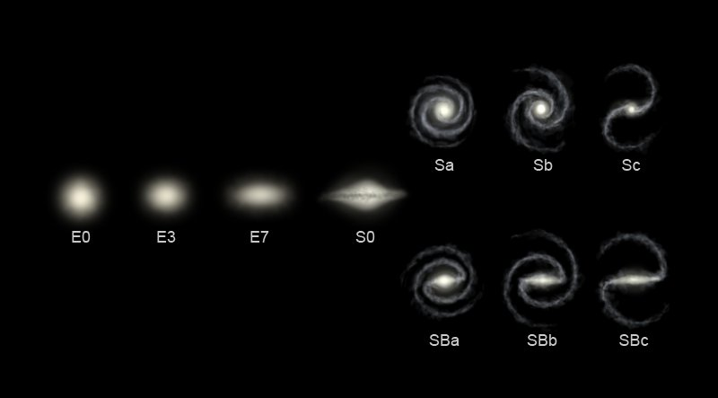 lifecycle of a galaxy